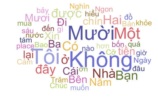 Some common and basic Vietnamese phrases you should know
